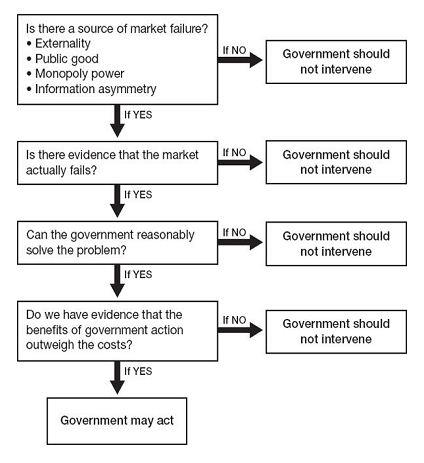 When Government May Act