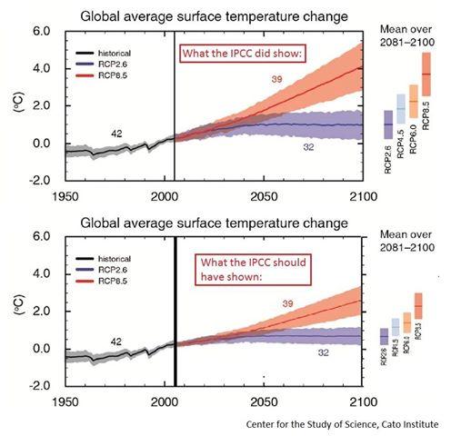 IPCC Graphs